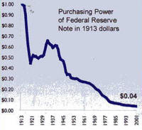 Federal_reserve_note_devaluation_3