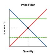 Price_floor
