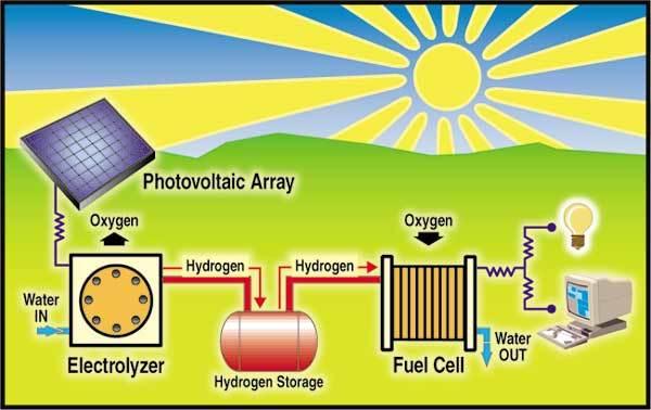 Solar_hydrogen_cycle_1